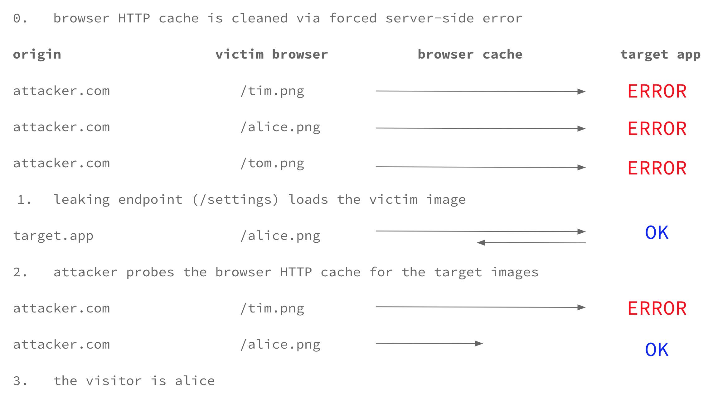 polict net   Web tracking via HTTP cache cross-site leaks